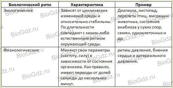 Тема 5.1. Экологические факторы - 2